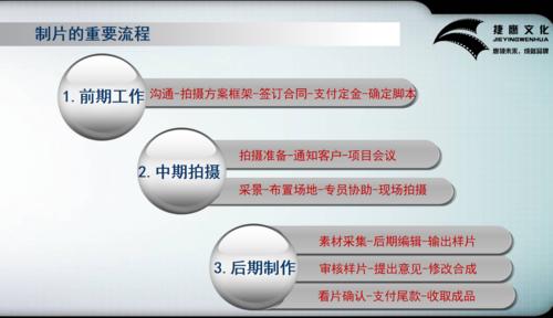 企業宣傳片制作流程.png